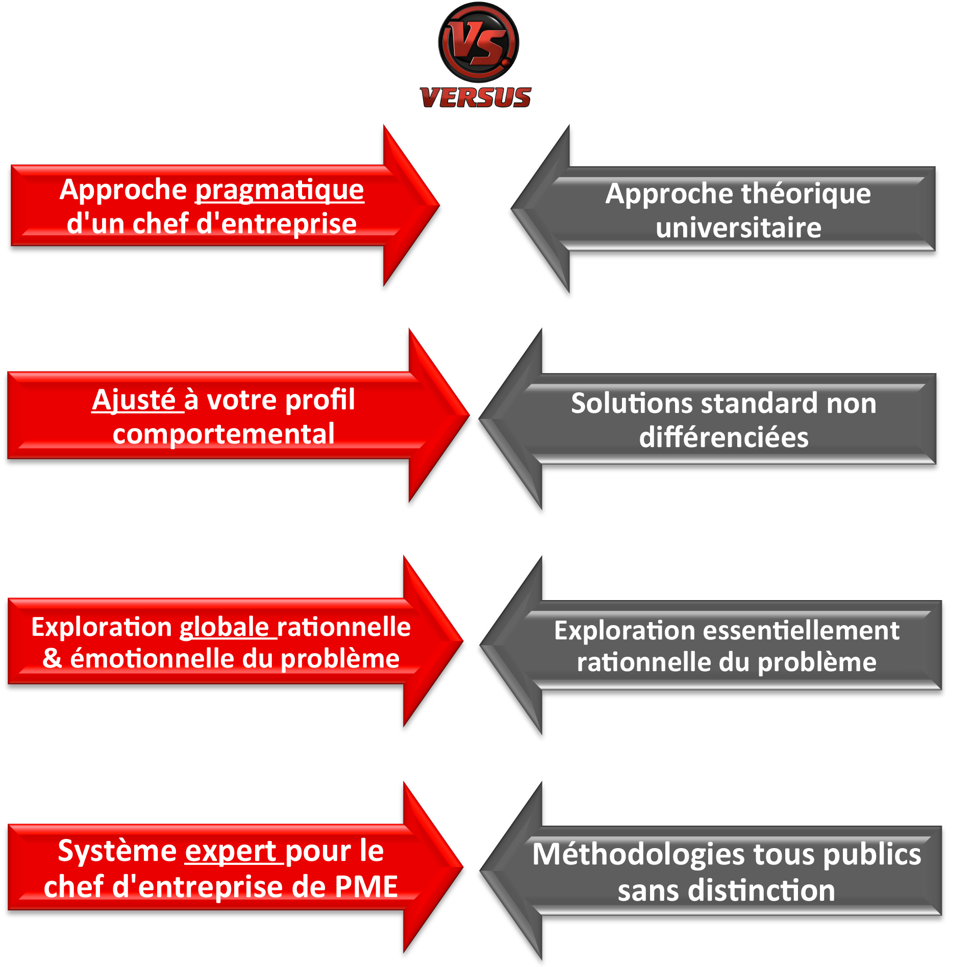 Differences-systeme-page